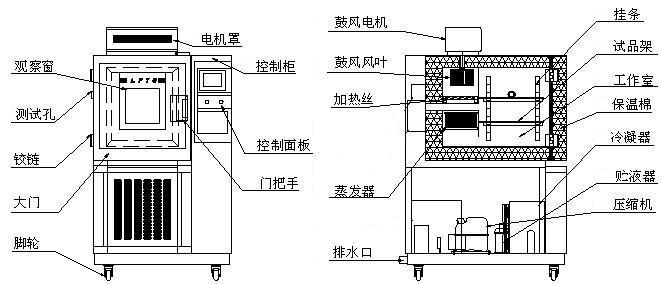 潮州高低温湿热试验箱