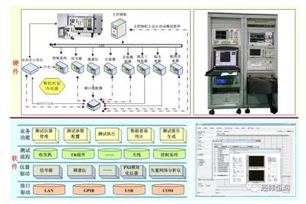 雷达系统整机通用自动测试平台解决方案