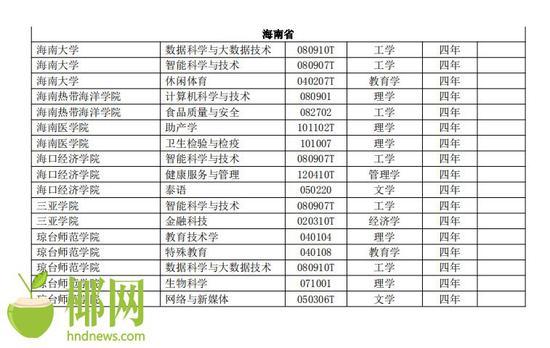 """海南6所高校將新增17個專業 """"人工智能""""成熱門"""